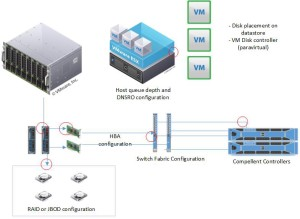 Compellent Disk configurations in VMware