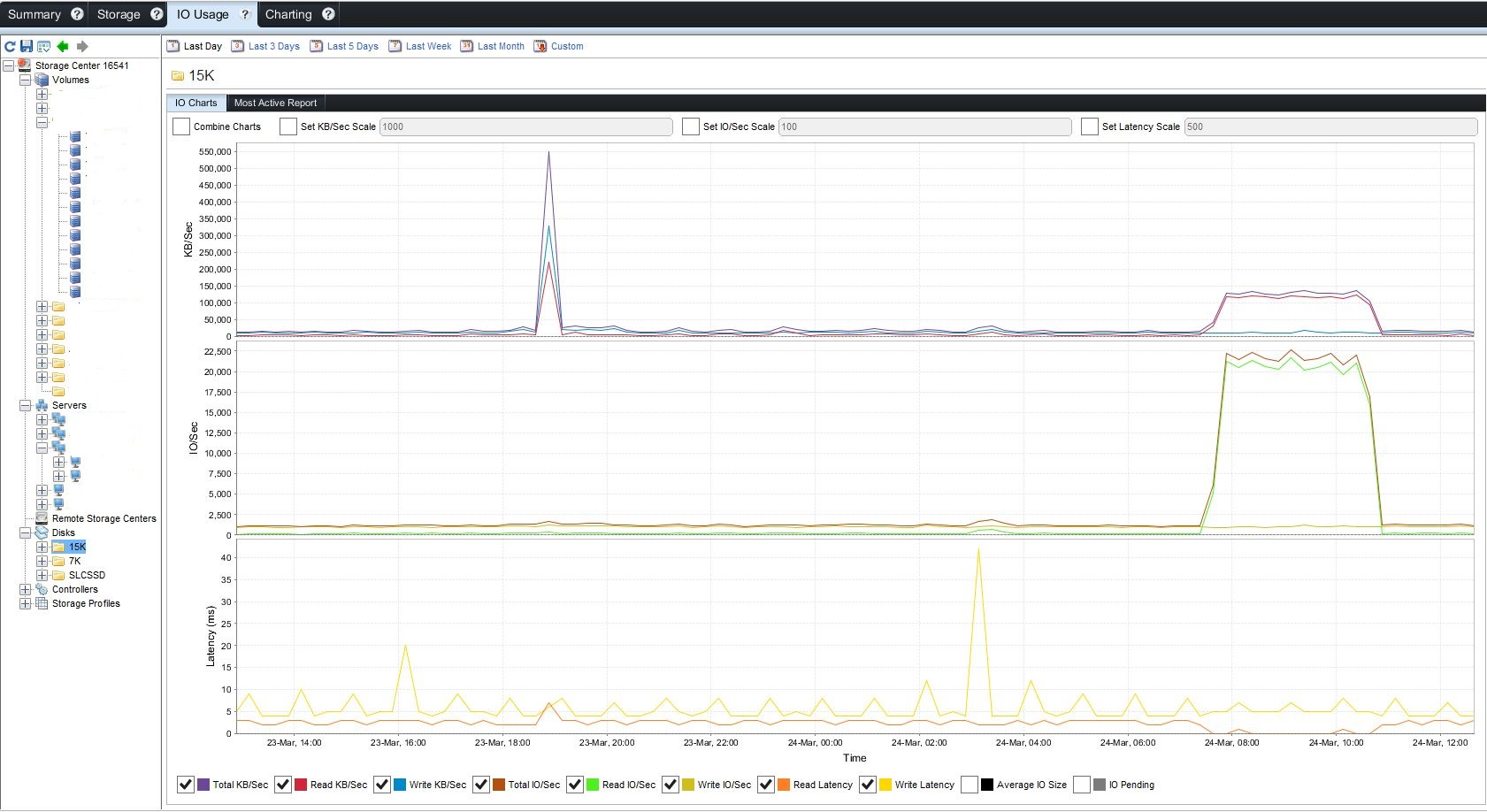 PernixData and Dell – first test results | Burdweiser com