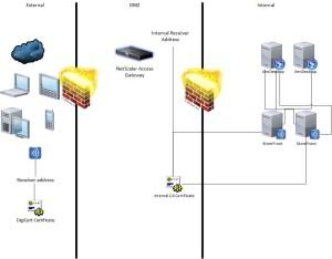 Citrix StoreFront Deployment
